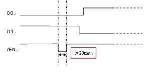 1X4 Optical Switch Timing Diagram