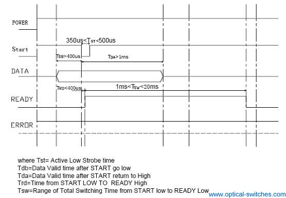 1X8 Optical Switch Timing Diagram